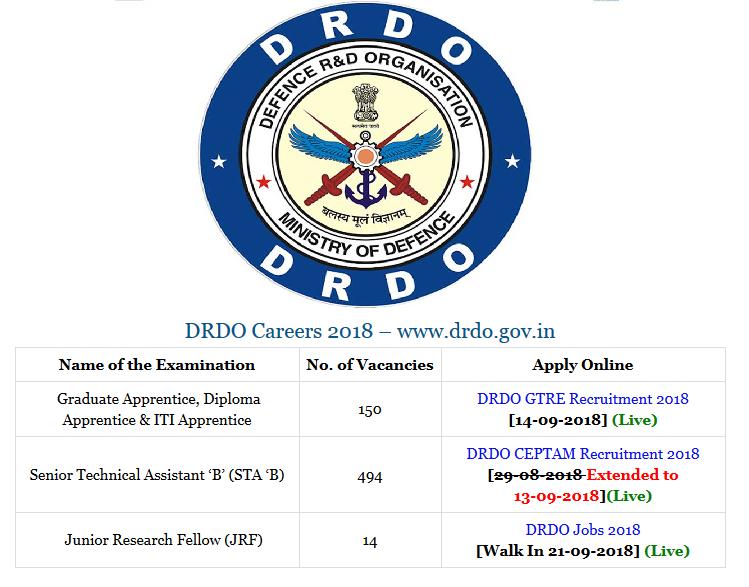 DRDO Recruitment 2018-19 Notification  658 DRDO Jobs 2018 Apply Online  www.drdo.gov.in