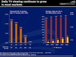 Team India resuscitate demand for travel, TVs.
