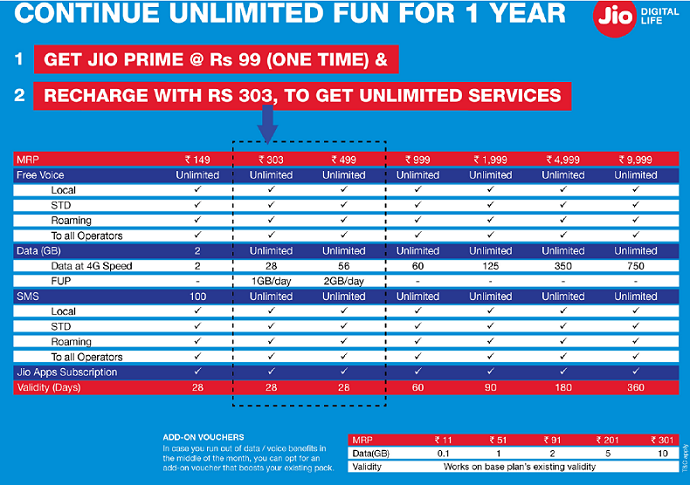 Jio Prime Plans Revealed, Check the Entire List